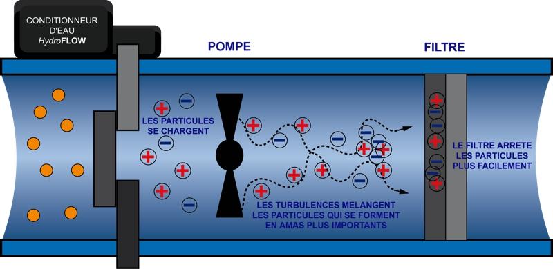 Traitement Hydroflow Piscine