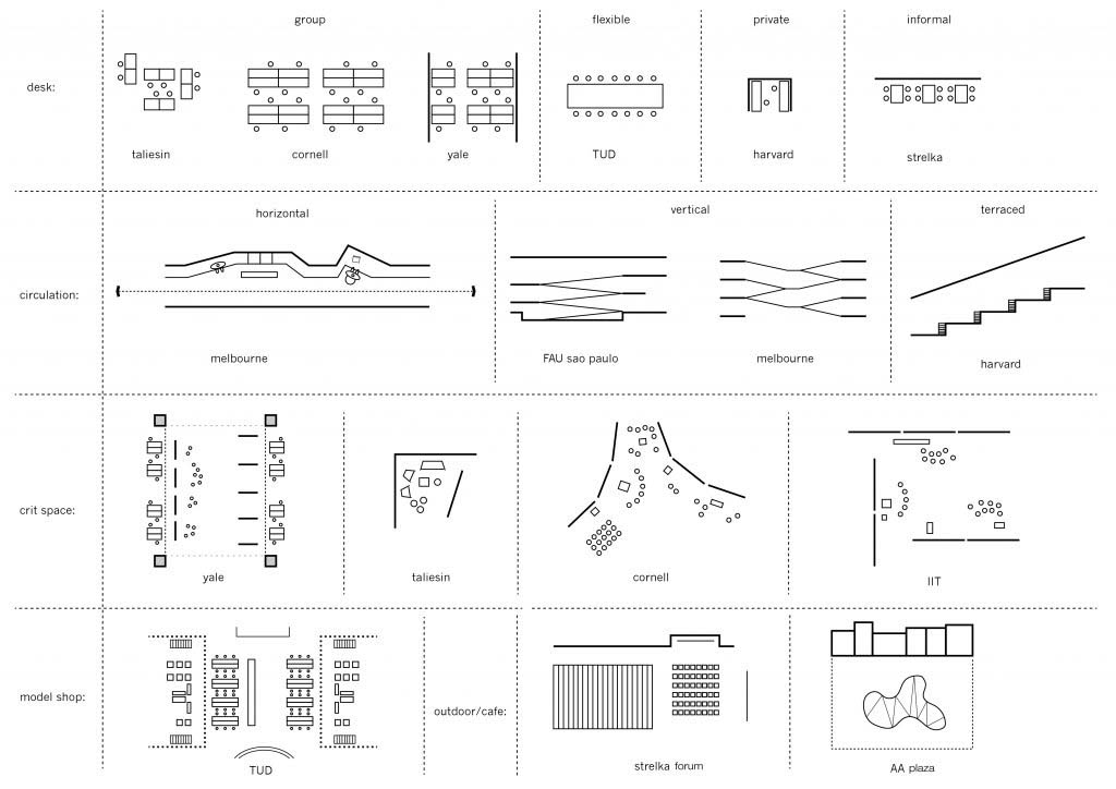 A Critical Evolution Of Spaces For Architectural Education