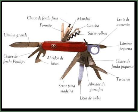 Coluna do Filipe: Segurança no uso do canivete e ferramentas de corte (1/4)