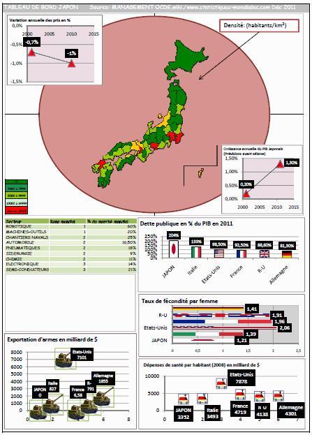 EXCEL_2007_EX_TABLEAU DE BORD_JAPON