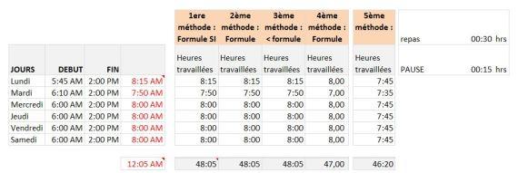 Comment calculer les heures de travail sur excel 2007 en moins de 3 min.