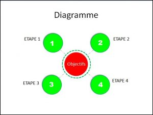 POWERPOINT_2007_EFFET_ANIMATION_DIAGRAMME