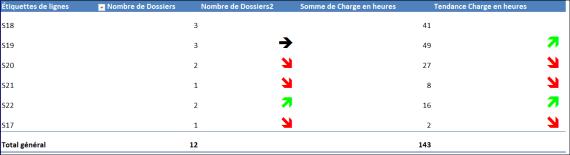 EXCEL_2013_GRAPHIQUE_CROISE_DYNAMIQUE_AVEC_INDICATEURS_EVOLUTIONS Excel 2013 : Comment faire un graphique dynamique sur Excel avec indicateurs d'évolution en moins de 15 min.