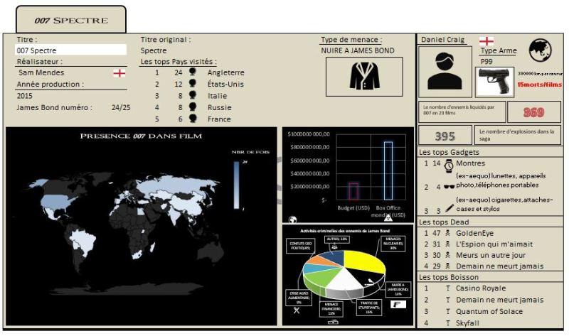 EXCEL 2016 : Comment faire un dashboard 007 James Bond sur Excel en moins de 15 min.