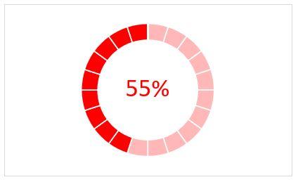 Excel 365 : Comment faire un graphique anneau/combiné secteur