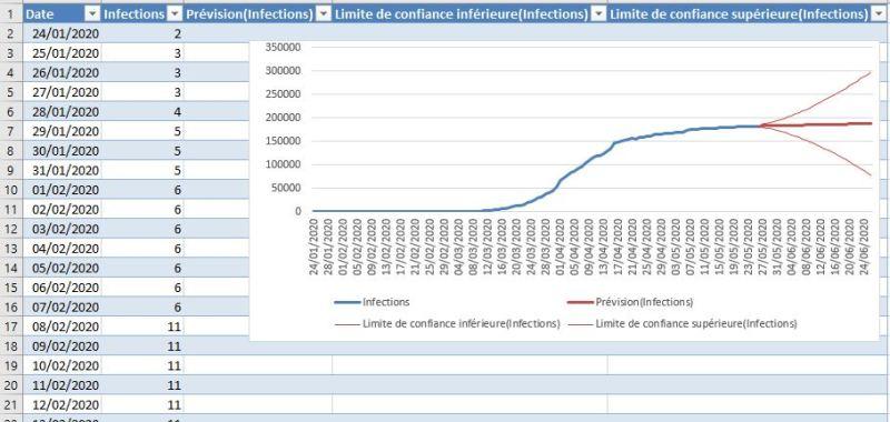 Excel 365 : aperçu feuille de prévision sur Excel exemple Covid France
