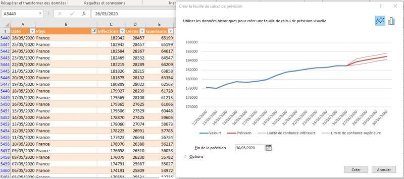Excel 365 : Créer une feuille de prévision graphique courbe sur Excel exemple Covid France
