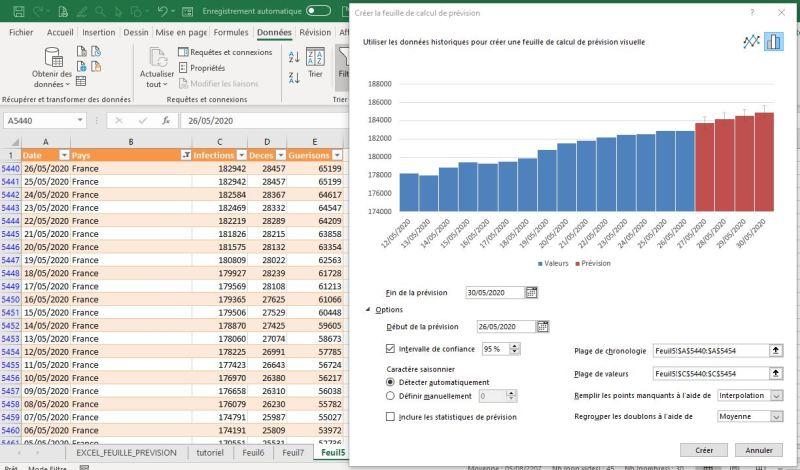 Excel 365 : Créer une feuille de prévision graphique histogramme personnalisation paramètre exemple Covid France