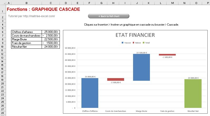 Excel 365 : Créer un graphique de type cascade avec flux et distinction résultat