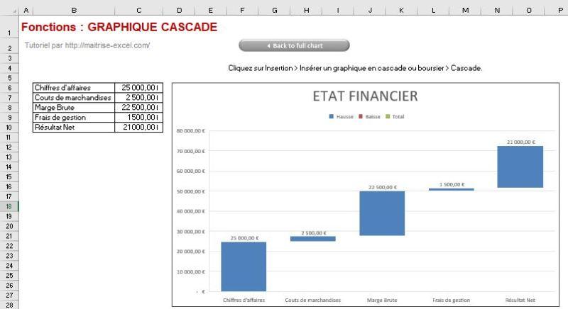 Excel 365 : Créer un graphique de type cascade exemple 1