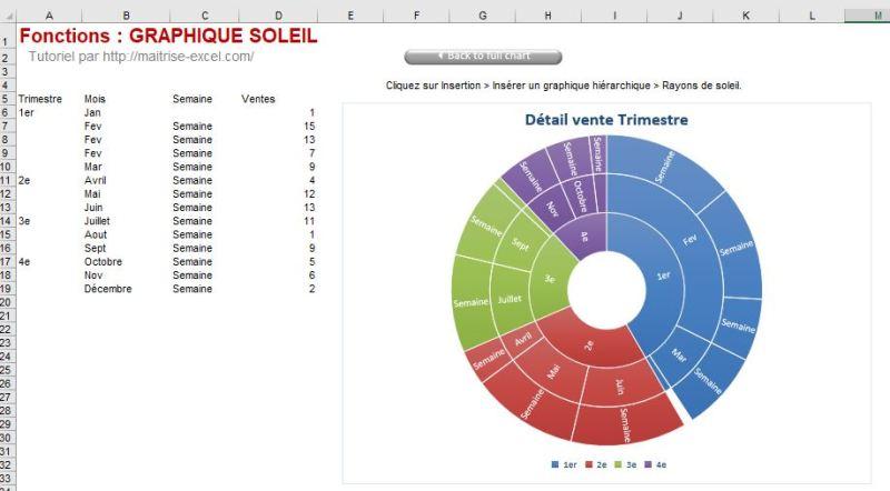 Excel 365 : Créer un graphique de type rayons de soleil exemple vente