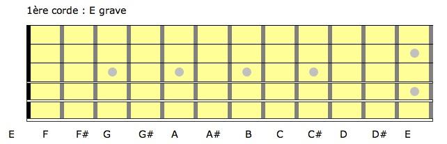 guitare note manche