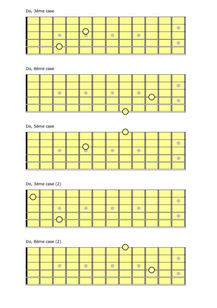 Les octaves, ici l'exemple est en C