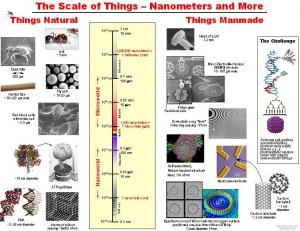 Scale of Nanotechnology