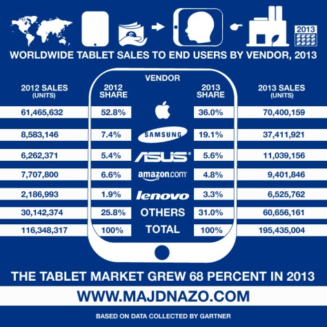 TabletSales_InfoGraph