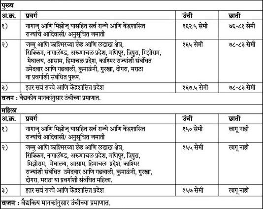 BSF-1763-Constable-Tradesmen_Physical_Marathi