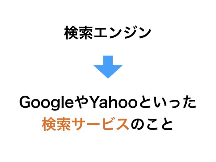 検索エンジン GoogleやYahooといった検索サービスのこと