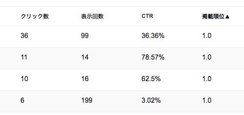 検索アナリティクスのデータ一例