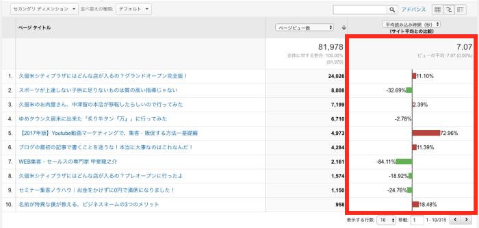 サイト速度>ページ速度