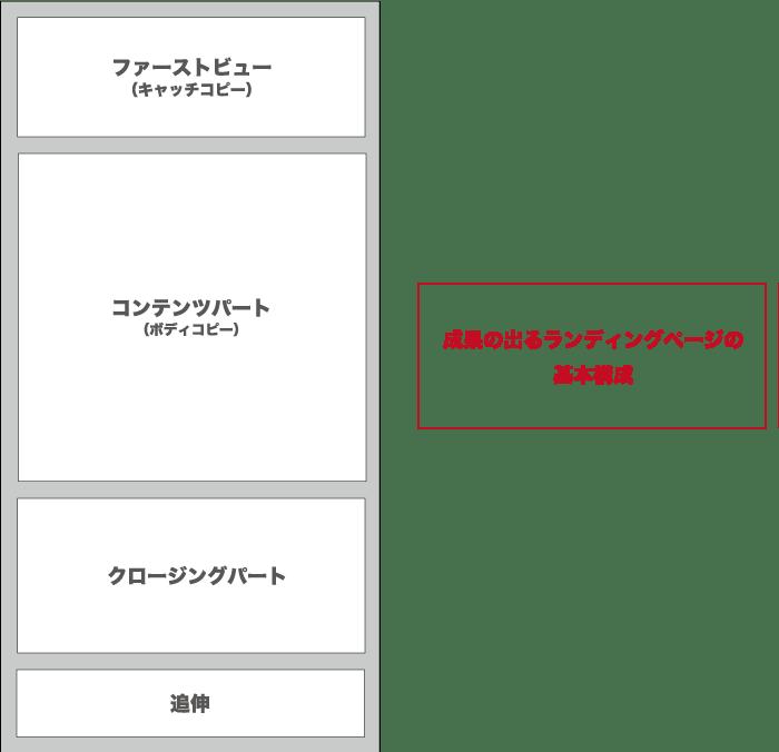 ランディングページの基本構成