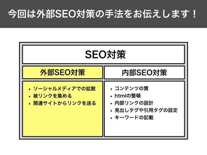 今回は外部SEO対策の手法をお伝えします! 外部SEO対策 ソーシャルメディアでの拡散 被リンクを集める 関連サイトからリンクを送る