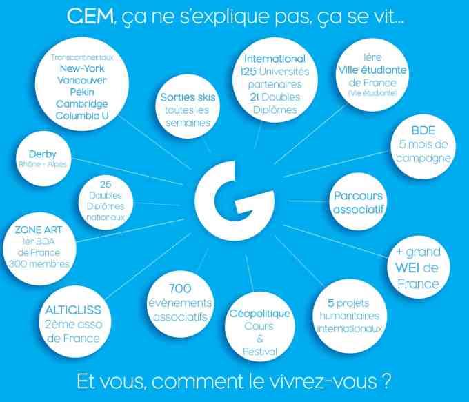 Infographie GEM