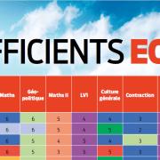 Les coefficients ECS du concours 2019 (BCE & Ecricome)