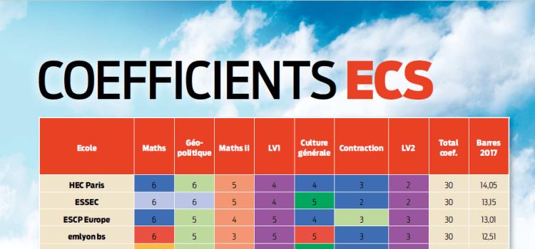 Les coefficients ECS du concours 2018 (BCE & Ecricome)