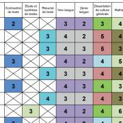 Les coefficients des concours BCE et Ecricome 2021 (ECS – ECE – ECT et littéraires)