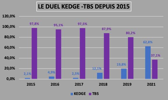 DUEL KEDGE TBS - DUEL SIGEM 2021