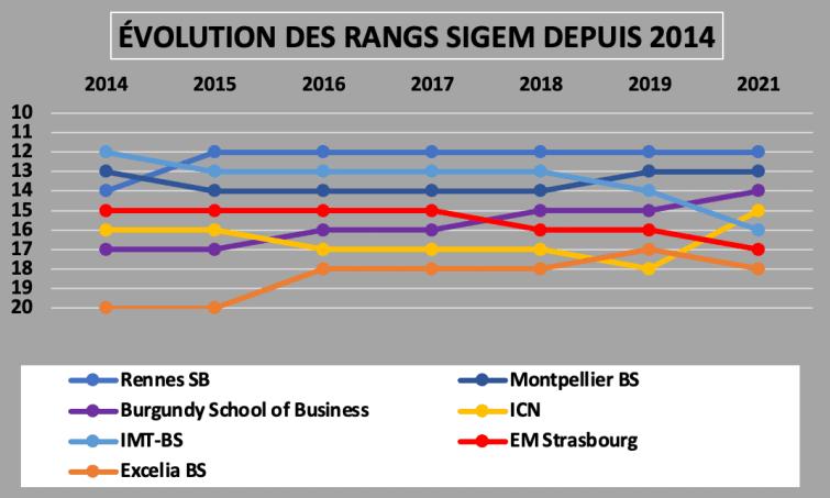 DUELS SIGEM 2021 Top 15