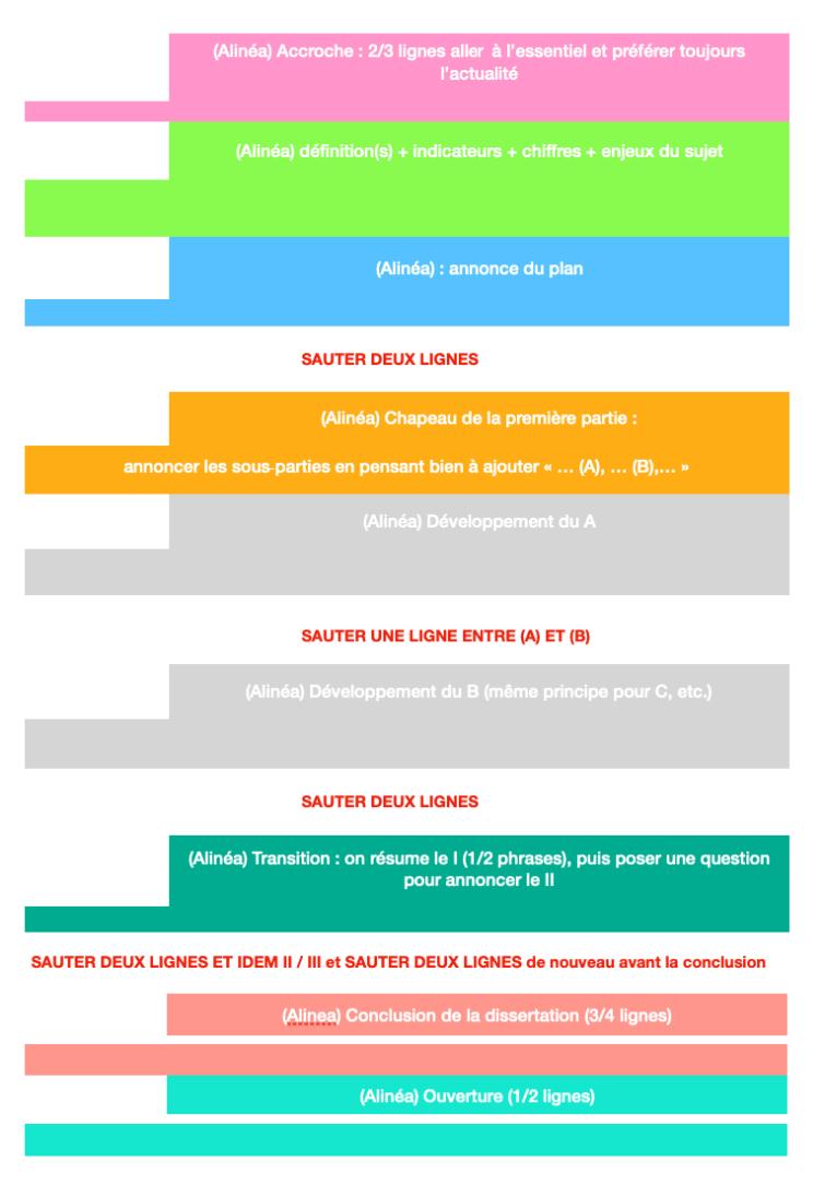 schéma de présentation de la dissertation ESH