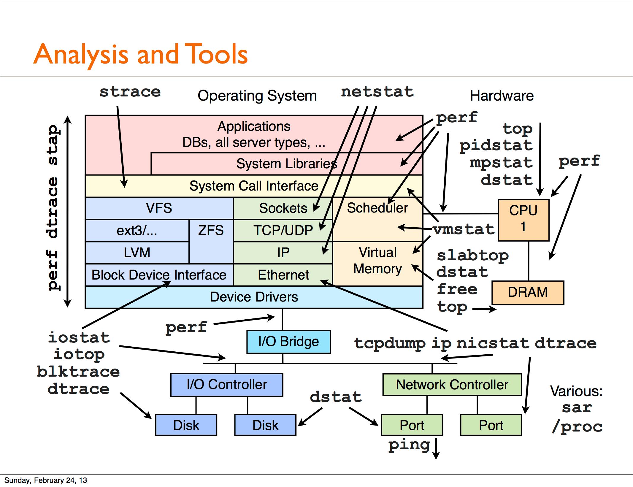 Helpful Linux I O Stack Diagram Major Io