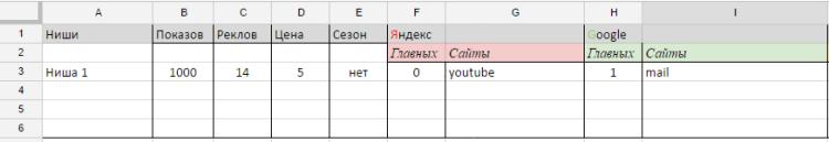 Таблица ниш
