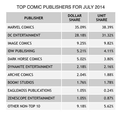 top-comic-publishers-july-2014