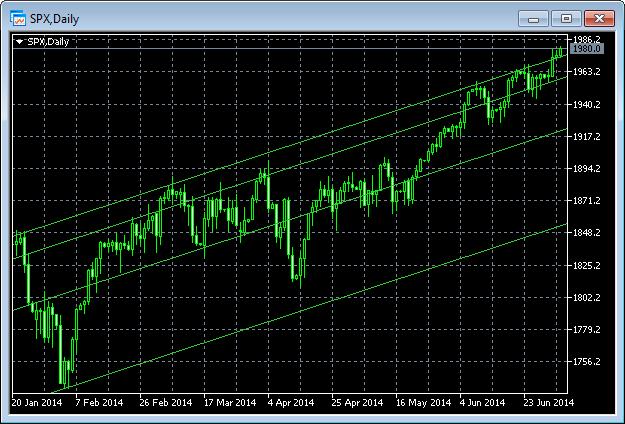 Прогноз рубля на июль 2014