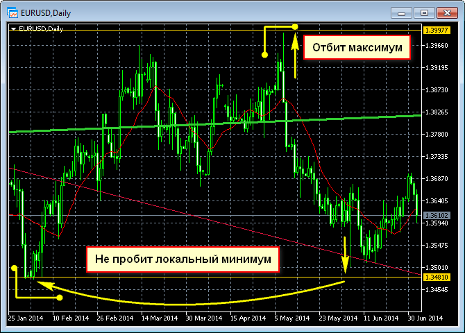 Прогноз по паре EUR/USD