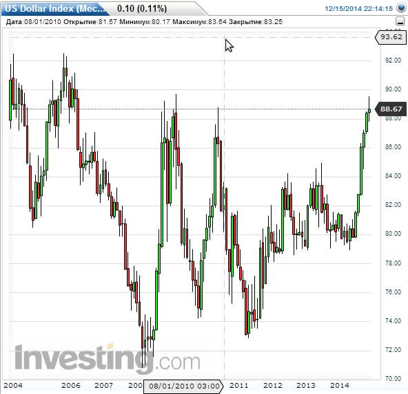 Индекс доллара будет расти