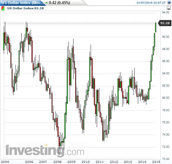 Индекс доллара растёт