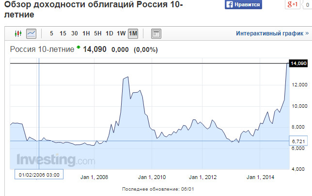 Российские 10-летние облигации онлайн