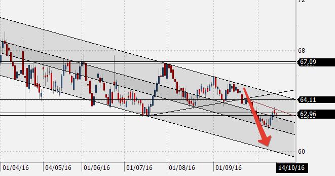 Прогноз курса доллара ноябрь 2016
