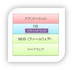 図2 PC構成イメージ図