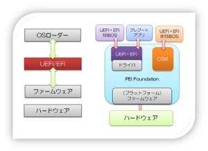 図1 UEFIの構成イメージ