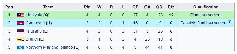 kumpulan g Malaysia Ke Pusingan Akhir Kejohanan AFC B-19 2020