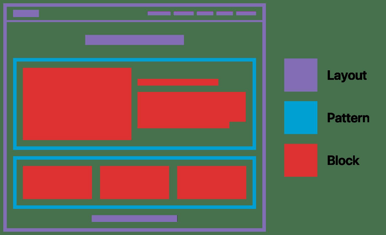 Full site editing diagram.
