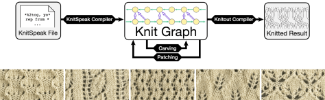 A picture of a knit speak file which is compiled into a knit graph (which can be modified using carving and patching) and then compiled to knitout, which can be printed on a knitting machine. Below the graph is a picture of different sorts of lace textures supported by knitpick.