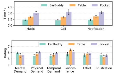Two barplots from the EarBuddy user study comparing EarBuddy, Table and Pocket.