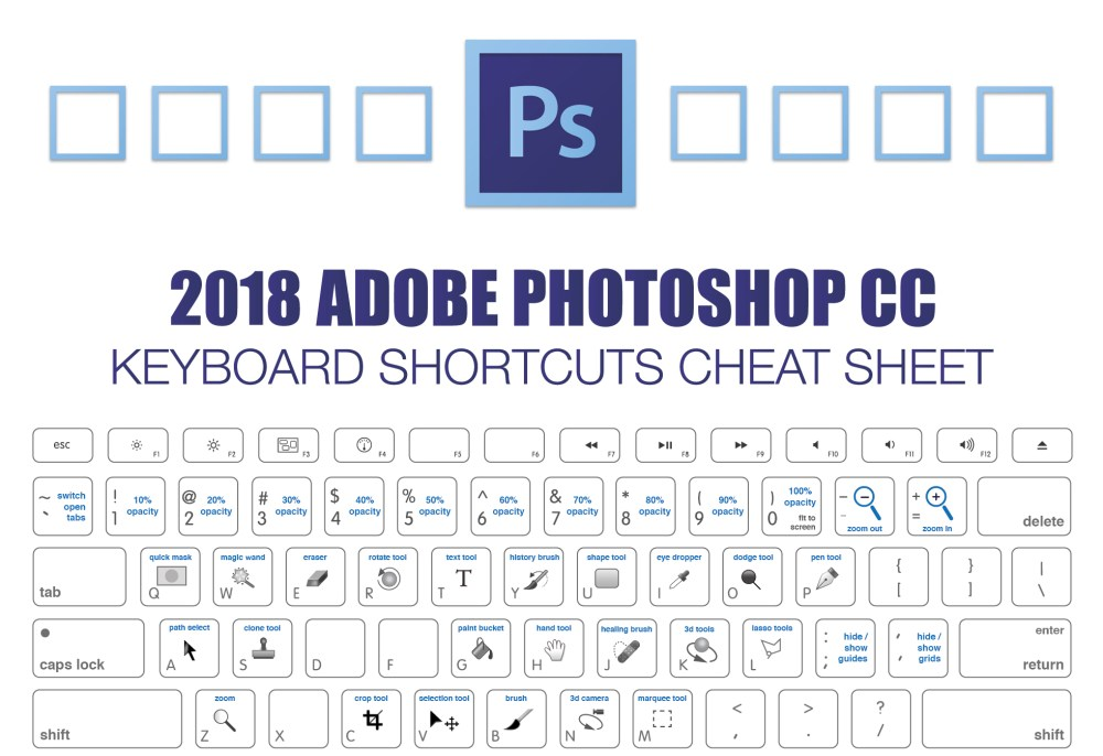 medium resolution of one of adobe photoshop s strengths is that it makes extensive use of keyboard shortcuts but there are so many that it s difficult to remember them all