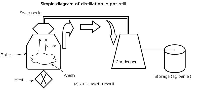 A simple diagram of a Pot Still