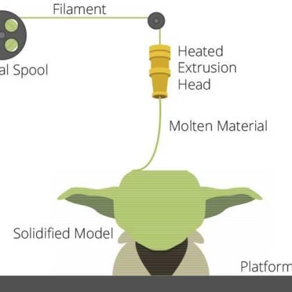 FDM/FFF технология за 3D принтиране.
